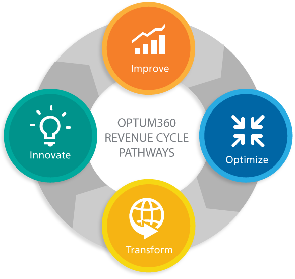 revenue cycle Ensuring you have a robust revenue stream is not an easy task with ever-changing rules and regulations, it's a full time job just keeping up with trubridge revenue cycle management services, you have the support needed to maximize your revenue through a variety of methods.