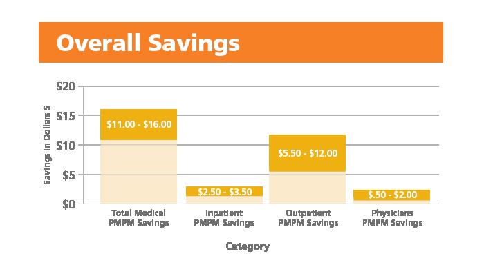 overall savings chart
