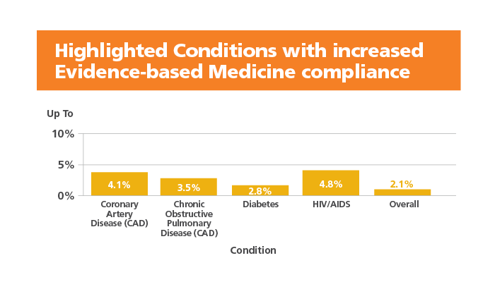 highlighted conditions with increased evidence-based medicine compliance