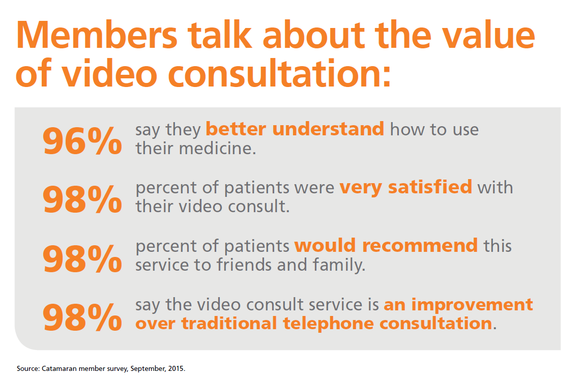 Chart offering stats as members talk about the value of video consultation