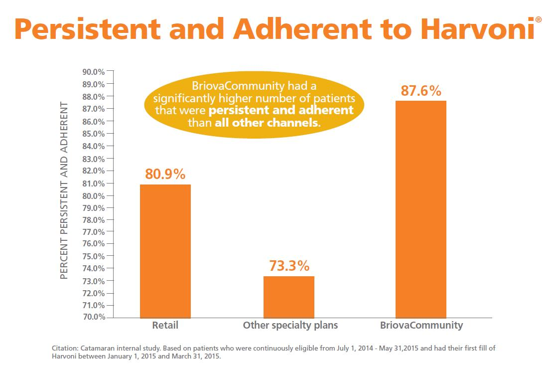 Bar graph adherence to Harvoni than all other channels