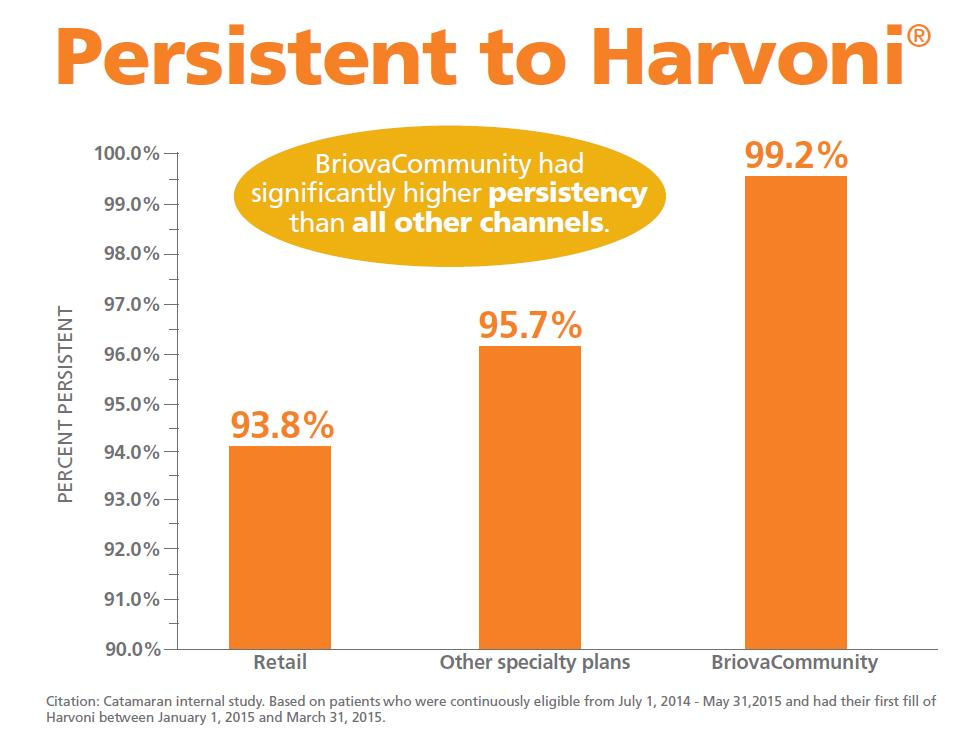 Bar graph showing BriovaCommunity had higher persistency to Harvoni than all other channels