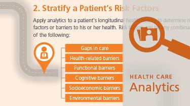 Stratify a Patient's Risk Factors Infographic