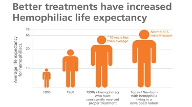 Graph of life expectancy for Hemophiliacs