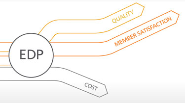 An enterprise data platform improves quality and member satisfaction while reducing costs.