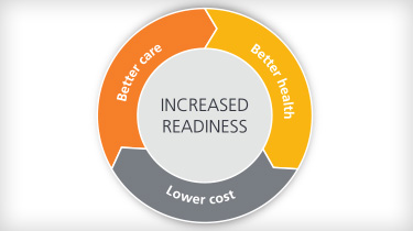 Increase readiness