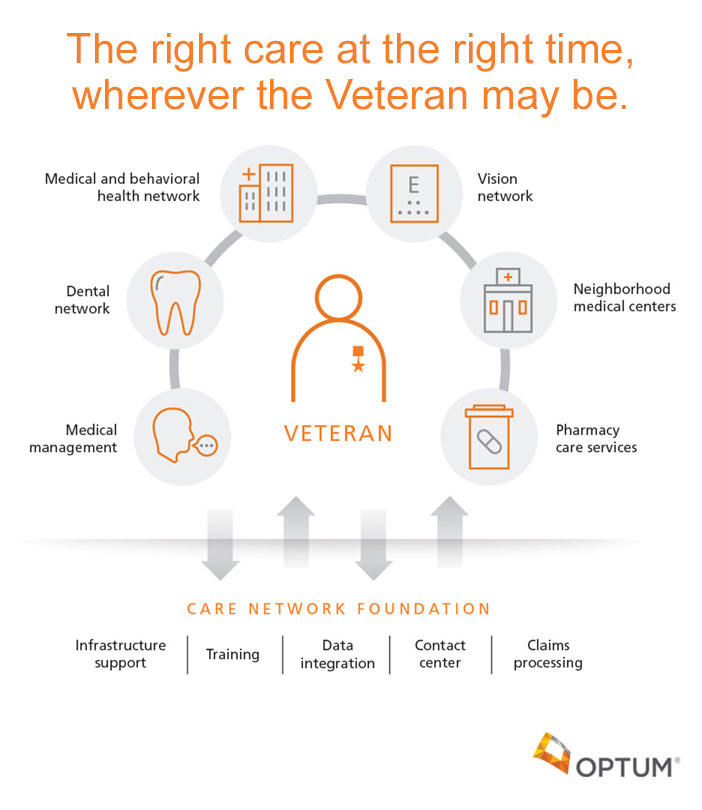 The right care at the right time wherever the Veteran may be