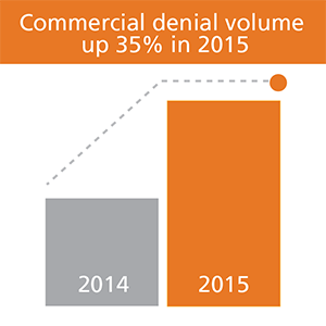 Commerical denial up 35 percent in 2015