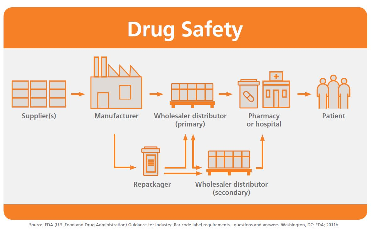ensure medications come from a trusted source