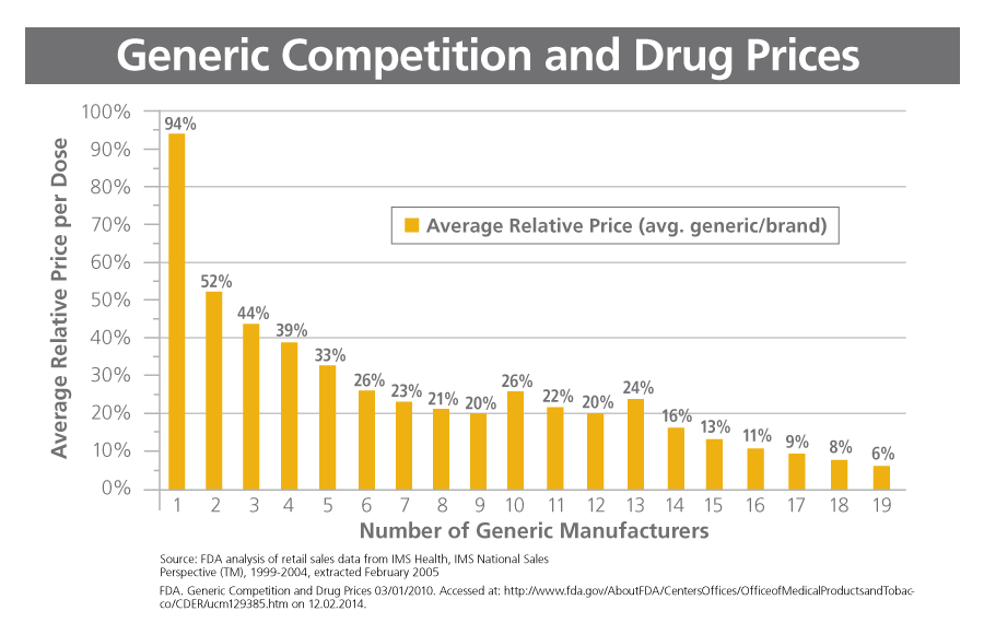 Chart showing increasing generic competition results in lower average relative price per dose