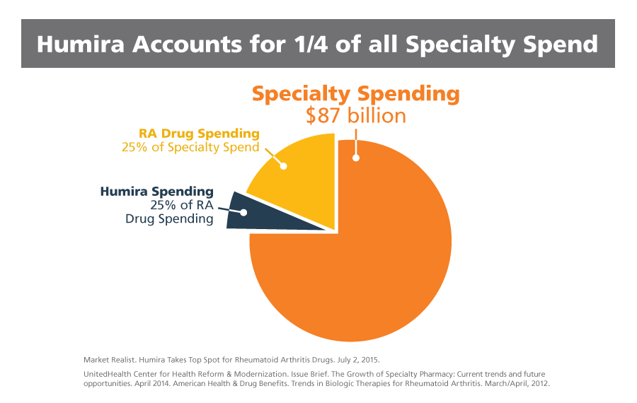 Pie chart Humira accounts of all specialty spend for rheumatoid arthritis