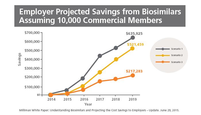 Chart showing employer projected savings from biosimilars assuming 10,000 commercial members