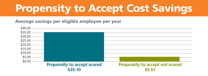 Chart of average savings per eligible employee per year