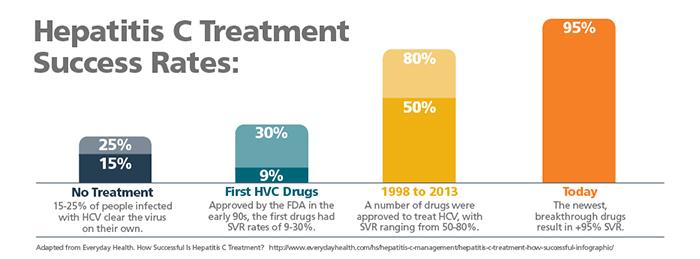 graph success rates of hepatitis c treatment