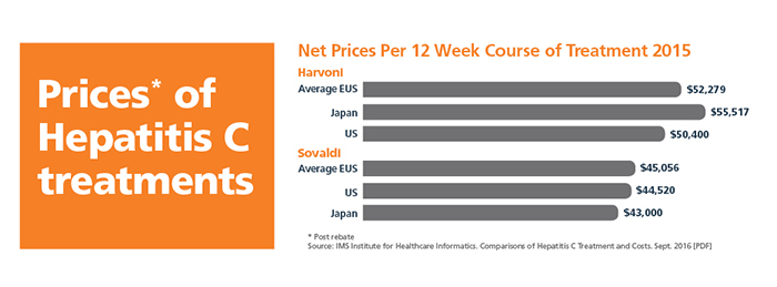 graph prices per 12 week courses