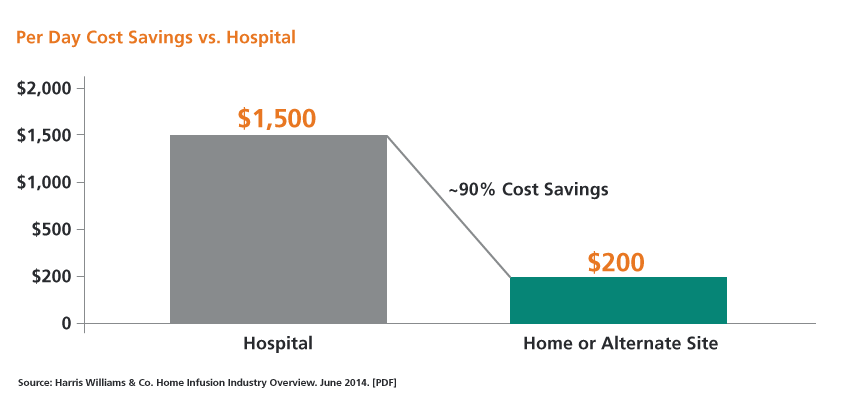 Chart showing an approximate per day cost savings at home or alternate site vs. hospital