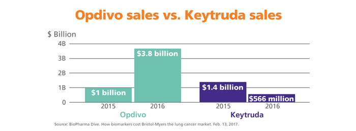Chart showing rising Opdivo sales vs. decreasing Keytruda sales from 2015 to 2016