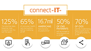 Connect IT infographic