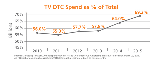 Chart showing that TV direct-to-consumer advertising spend as a percent of total is on the rise