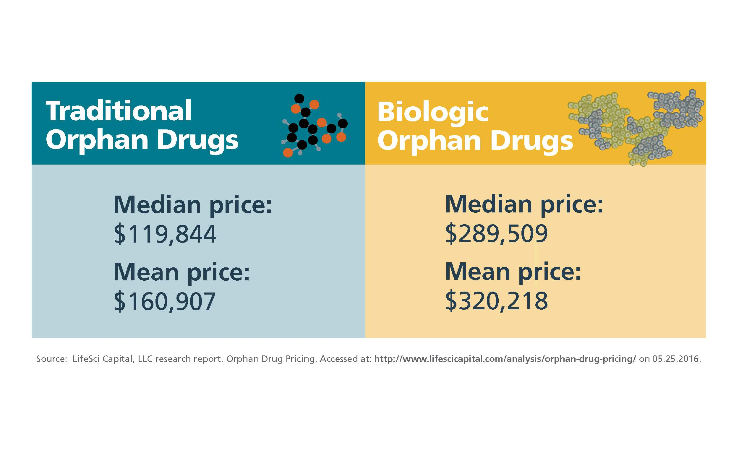 Graphic comparing prices of traditional orphan drugs and biologic orphan drugs