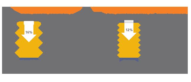 bar chart projections of transplants