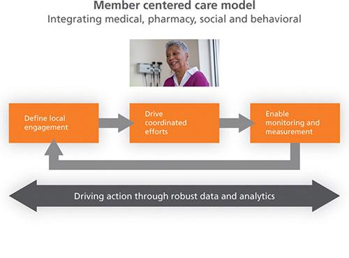 Member centered care model