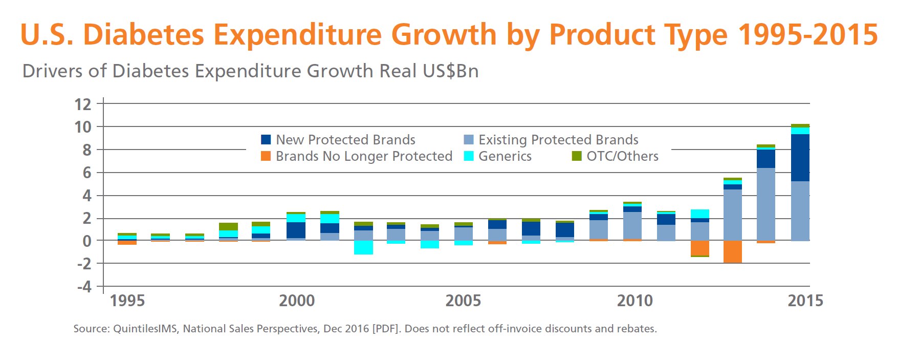Diabetes growth product type chart