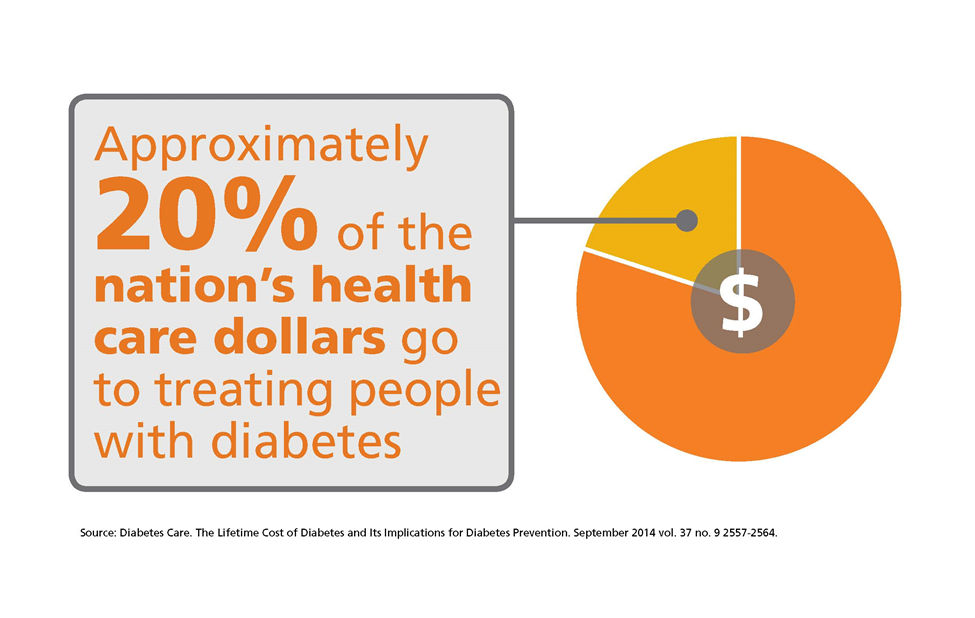 Approximately 20 percen to fhte nation's health care dollars go to treating diabetes