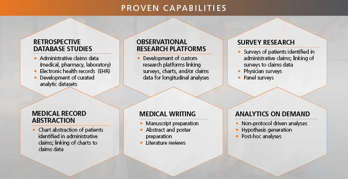 Infographic title Proven capabilities featuring six sections