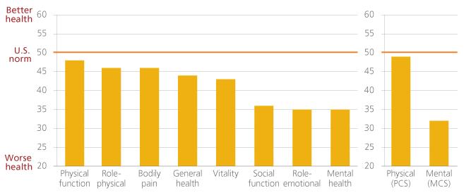 Bar graph showing Magellan patients total sample vs. U.S. general population
