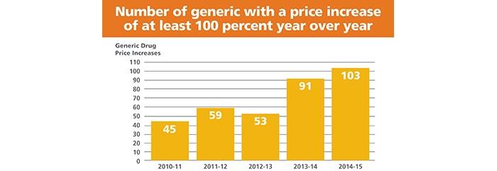 infographic displaying yearly savings