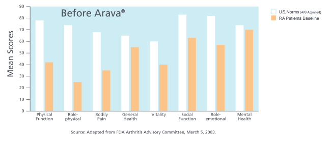 Graph showing baseline RA physical and mental function compared to US norms before using Arava.
