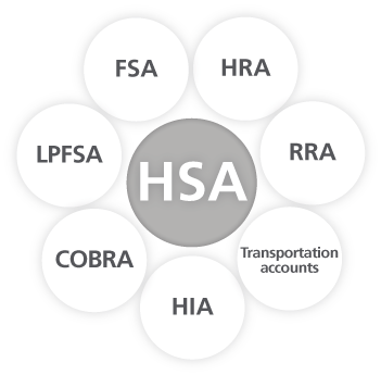Circles of health spending accounts