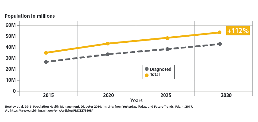Chart illustrating U.S. diabetes growth through the year 2030, expected to top 50 million people