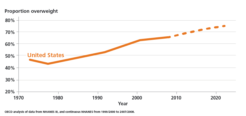 Chart showing increasing proportion of overweight Americans from 1970 to 2020