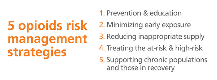 Opioid Risk Management strategies