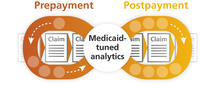 From prevention to recovery, our Medicaid-tuned analytics deliver actionable intelligence.