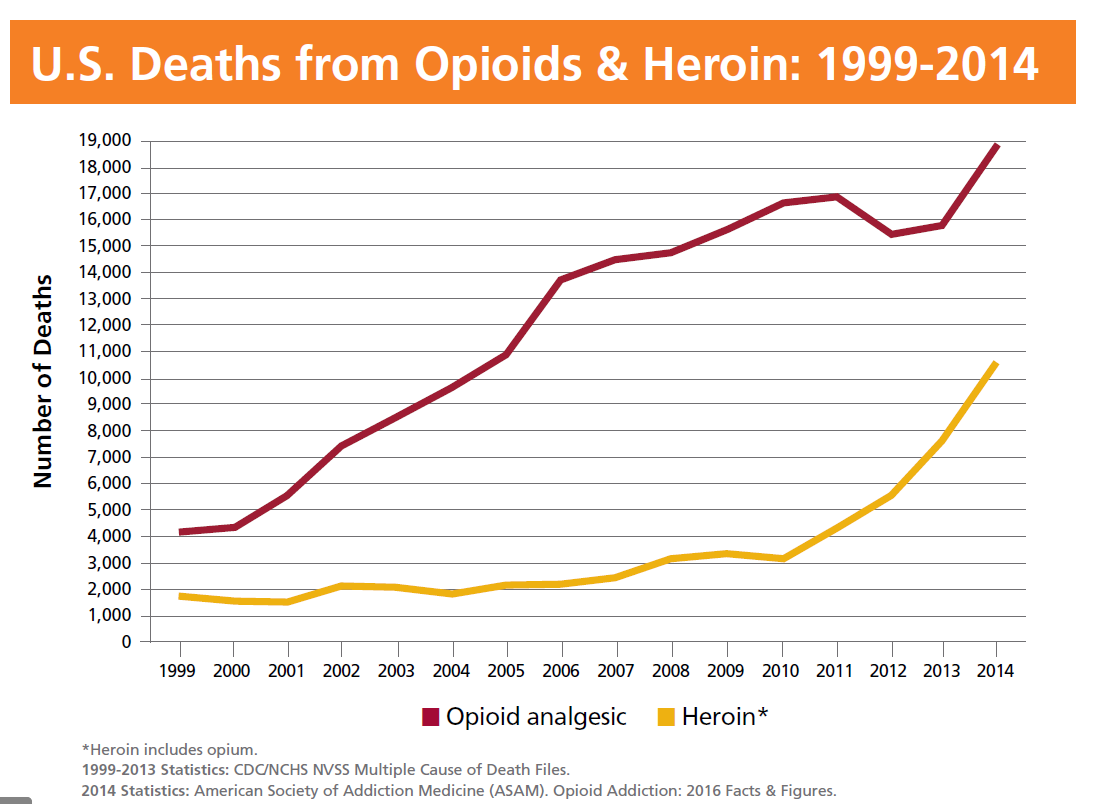 graph line going up for heroin opioids deaths