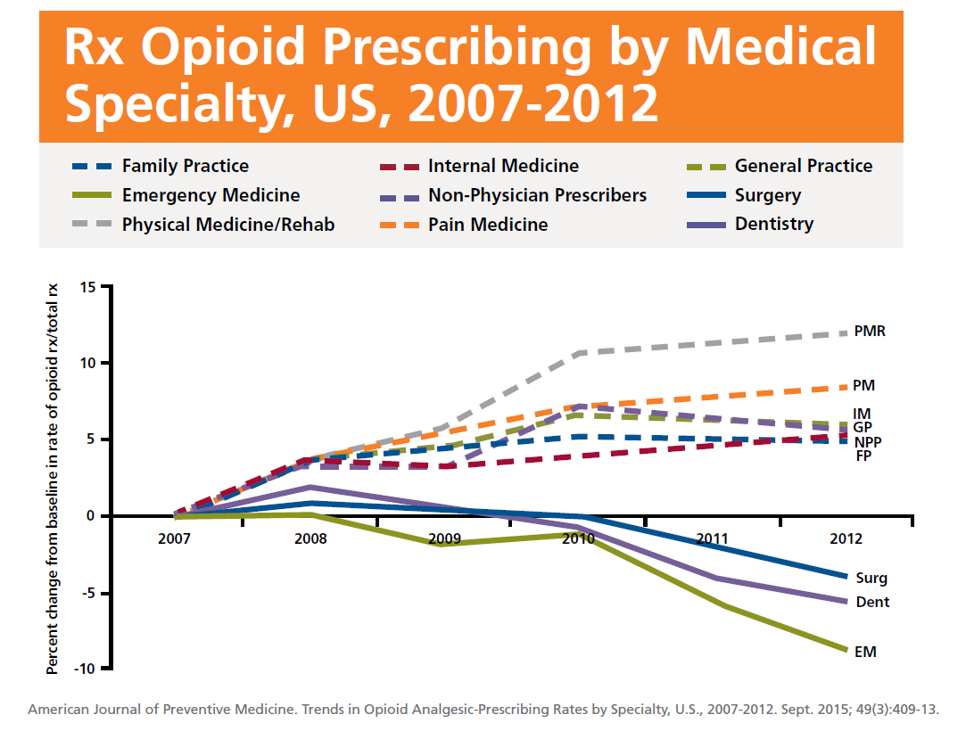 Image result for opioid epidemic graph