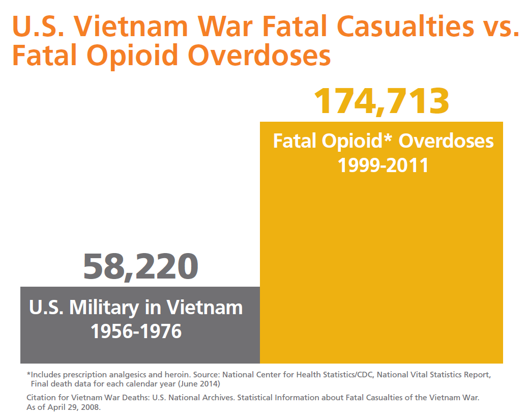 bar graph of overdoses