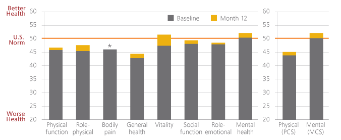 Bar chart showing comparison health outcomes scores at baseline with the results of one year.