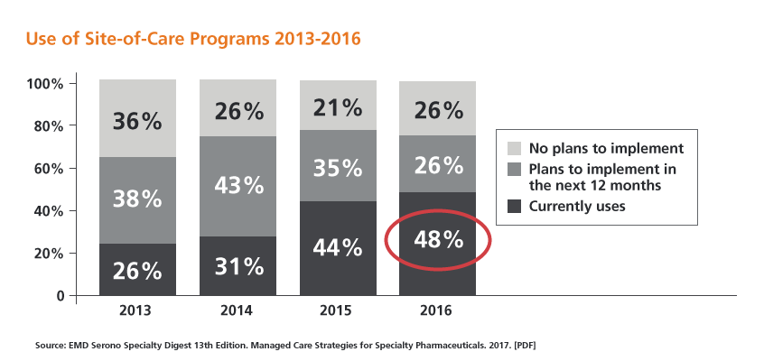Bar graph showing increasing use of site-of-care programs from 2013 to 2016