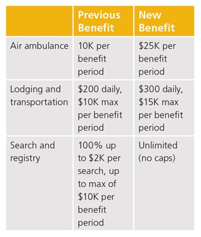 chart showing benefits