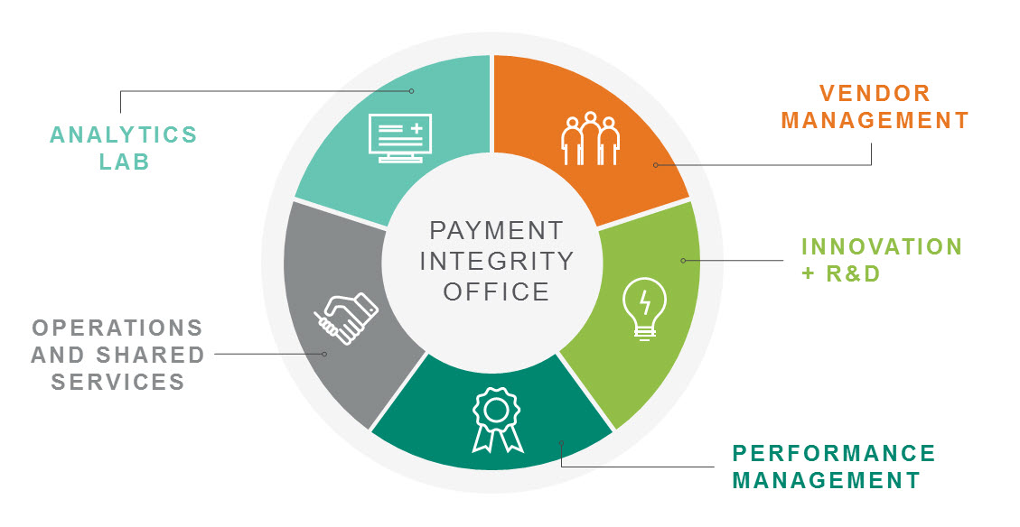 payment integrity chart