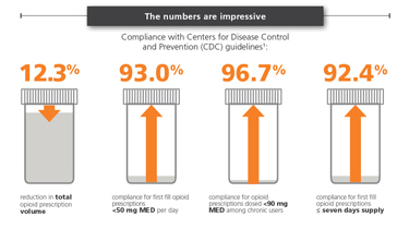 Infographic: Compliance with CDC guidelines